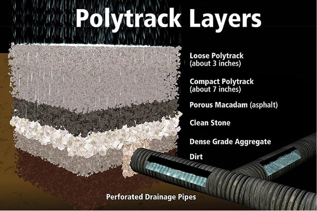 polytrack